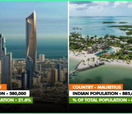 Countries, Percentage, Population, Maximum,