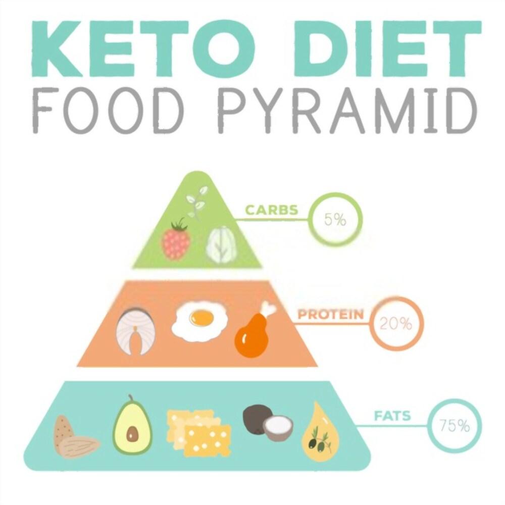 Ketogenic Diet, celebrities,